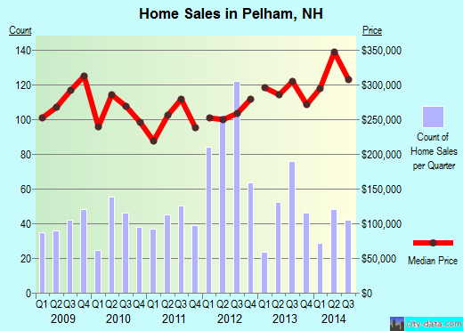 Pelham,NH real estate house value index trend