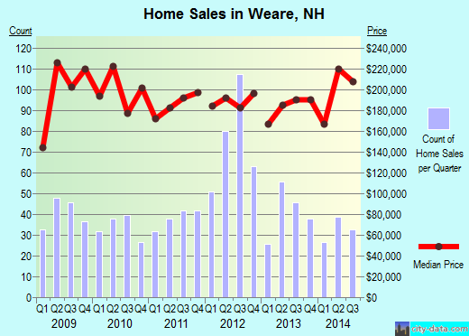 Weare,NH real estate house value index trend