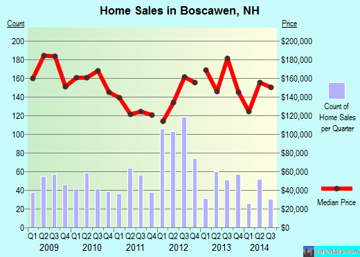 Boscawen,NH real estate house value index trend