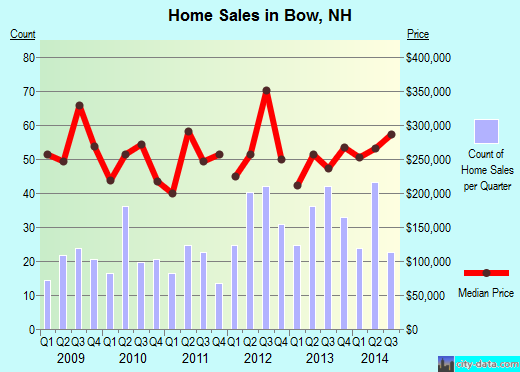 Bow,NH real estate house value index trend
