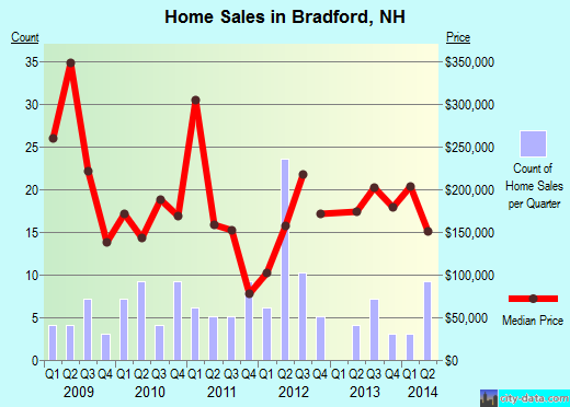 Bradford,NH real estate house value index trend