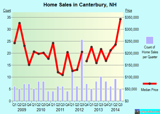 Canterbury,NH real estate house value index trend