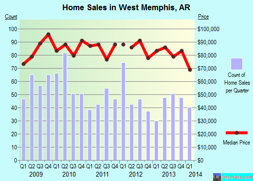 West Memphis,AR real estate house value index trend