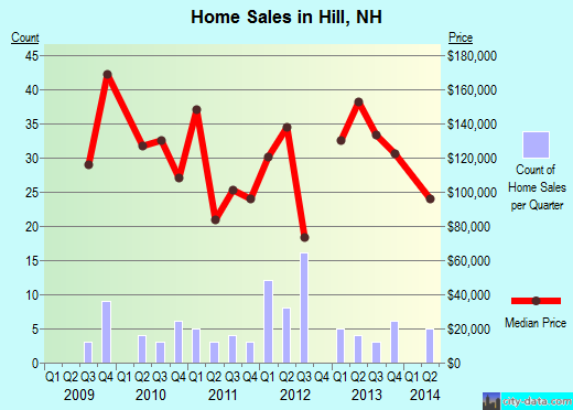 Hill,NH real estate house value index trend