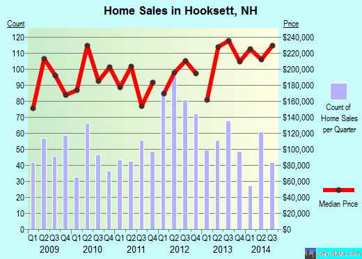 Hooksett,NH real estate house value index trend