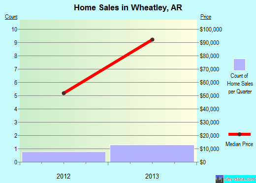 Wheatley,AR real estate house value index trend