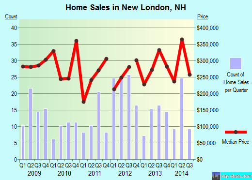 New London,NH real estate house value index trend