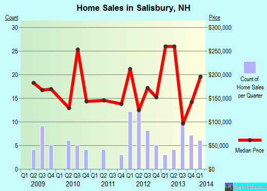 Salisbury,NH real estate house value index trend