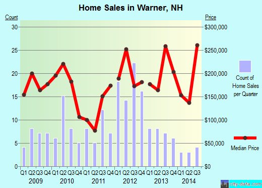 Warner,NH real estate house value index trend