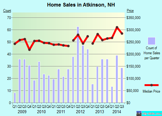Atkinson,NH real estate house value index trend
