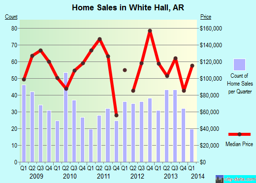 White Hall,AR real estate house value index trend