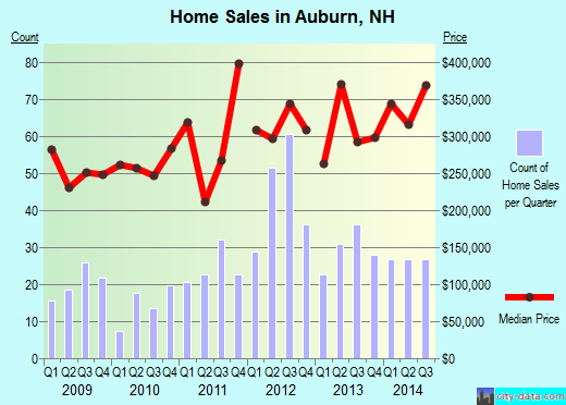 Auburn,NH real estate house value index trend