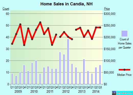 Candia,NH real estate house value index trend