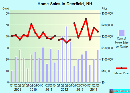 Deerfield,NH real estate house value index trend