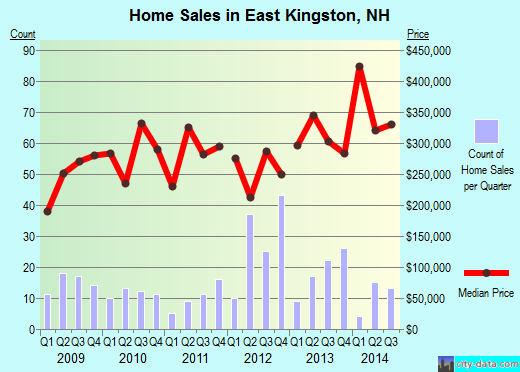 East Kingston,NH real estate house value index trend