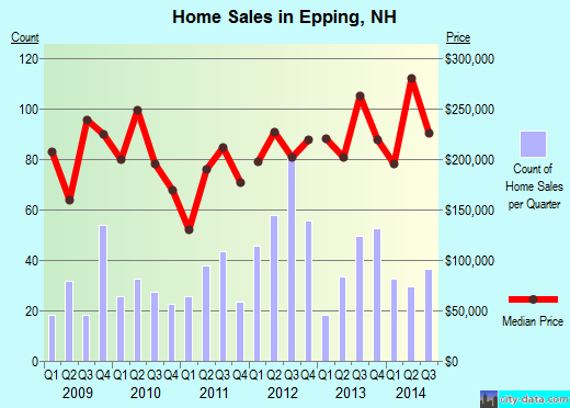 Epping,NH real estate house value index trend