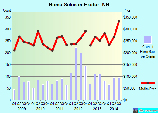 Exeter,NH index of house prices