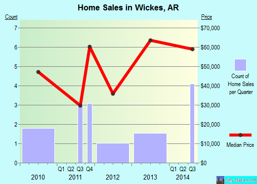 Wickes,AR real estate house value index trend