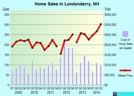 Londonderry,NH real estate house value index trend