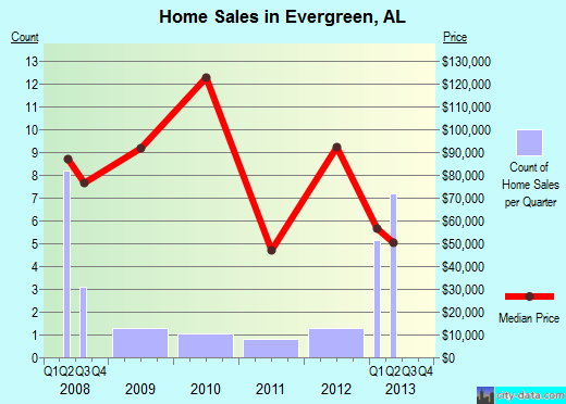 Evergreen,AL index of house prices
