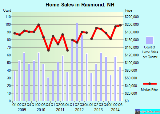 Raymond,NH real estate house value index trend