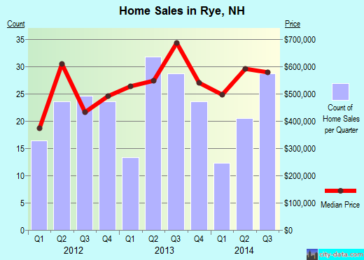 Rye,NH real estate house value index trend