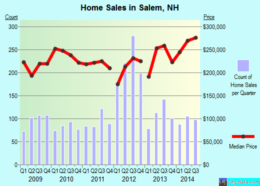 Salem,NH real estate house value index trend