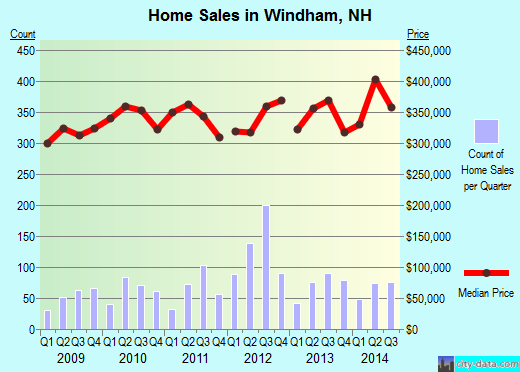 Windham,NH real estate house value index trend