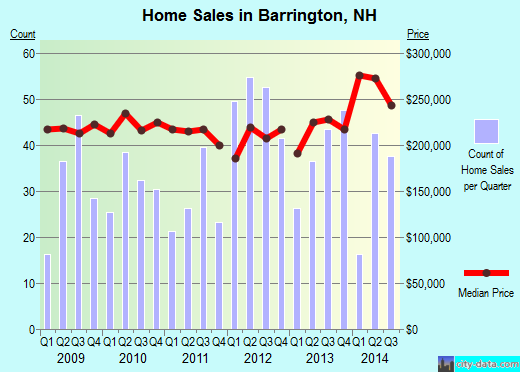 Barrington,NH real estate house value index trend