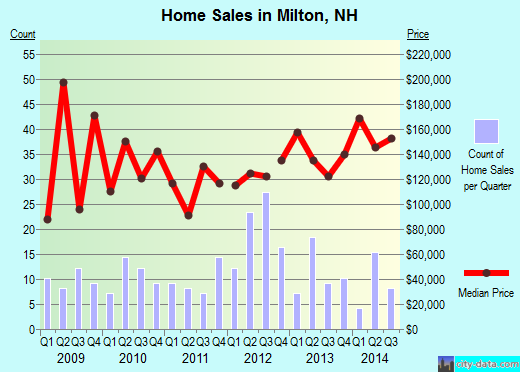 Milton,NH real estate house value index trend