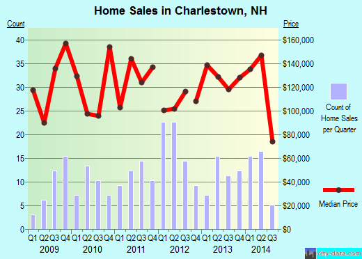 Charlestown,NH real estate house value index trend
