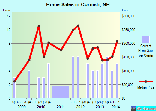 Cornish,NH real estate house value index trend