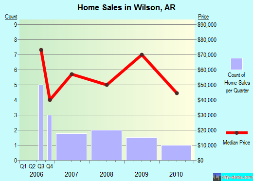 Wilson,AR real estate house value index trend