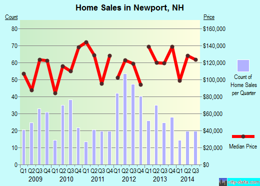 Newport,NH real estate house value index trend
