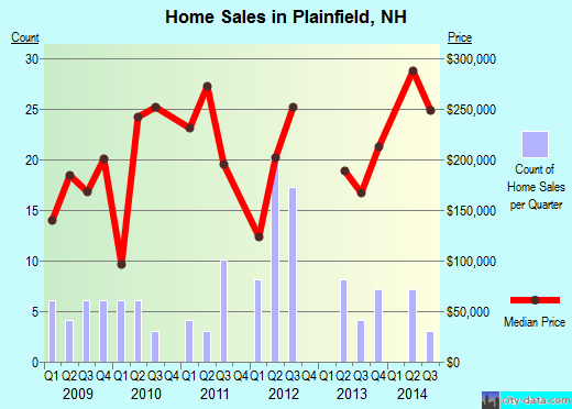 Plainfield,NH real estate house value index trend