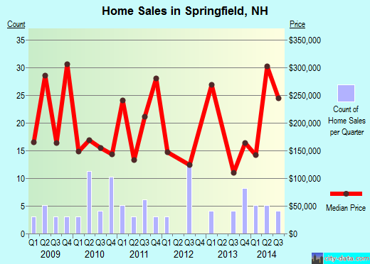 Springfield,NH real estate house value index trend