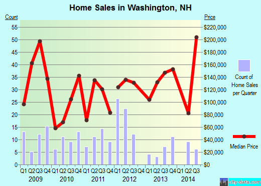 Washington,NH real estate house value index trend