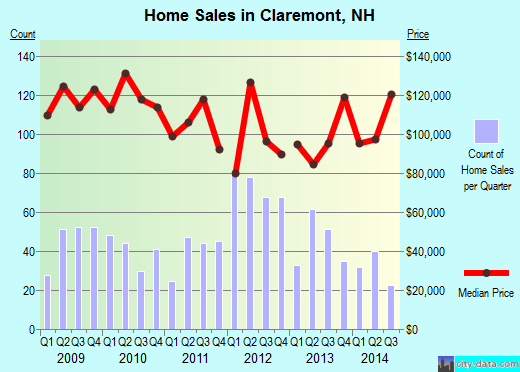 Claremont,NH index of house prices