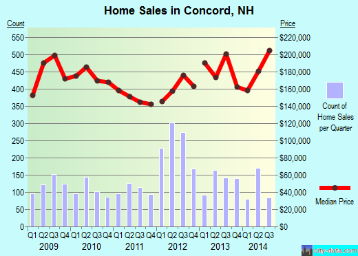 Concord,NH real estate house value index trend