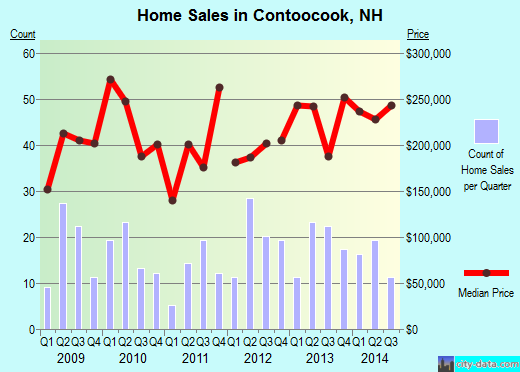 Contoocook,NH real estate house value index trend
