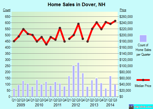 Dover,NH real estate house value index trend