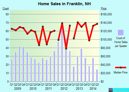 Franklin,NH real estate house value index trend