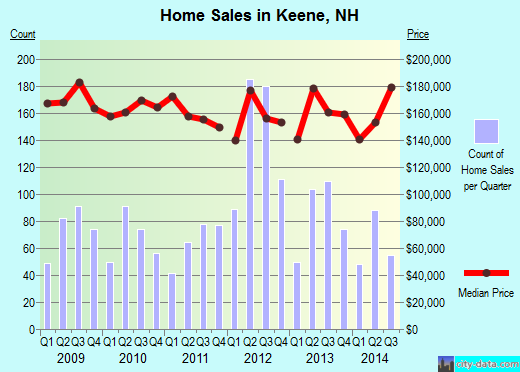 Keene,NH index of house prices