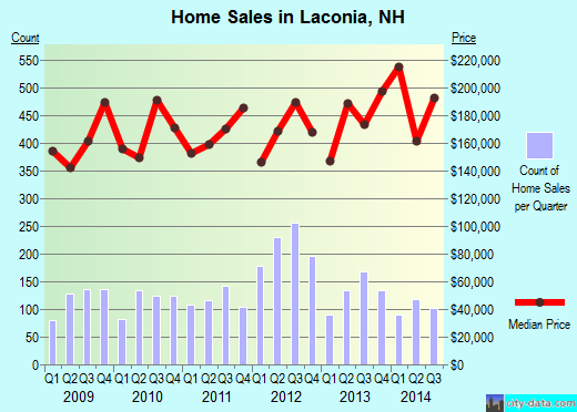 Laconia,NH real estate house value index trend