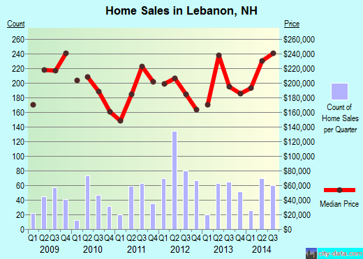 Lebanon,NH index of house prices
