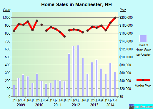 Manchester,NH real estate house value index trend