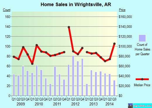 Wrightsville,AR real estate house value index trend