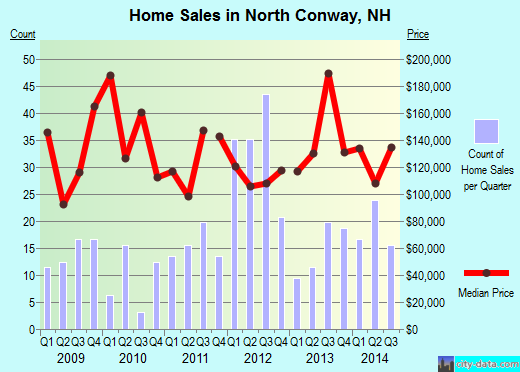 North Conway,NH real estate house value index trend