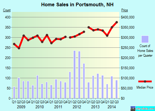 Portsmouth,NH index of house prices