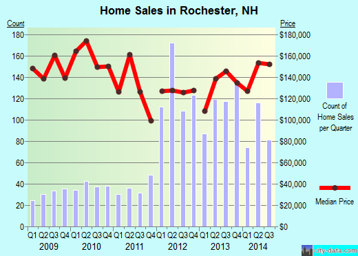 Rochester,NH real estate house value index trend